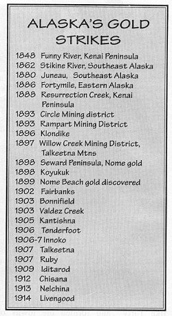 List of historical Alaska gold strikes.